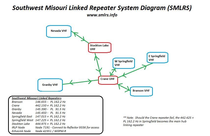block diagram oct 2014